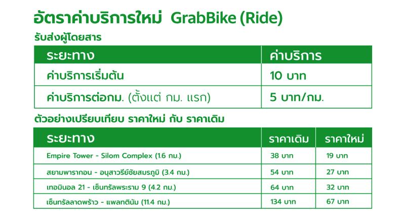 GB Fare new 08 Promotion GrabBike Price Down New Fare TableP1