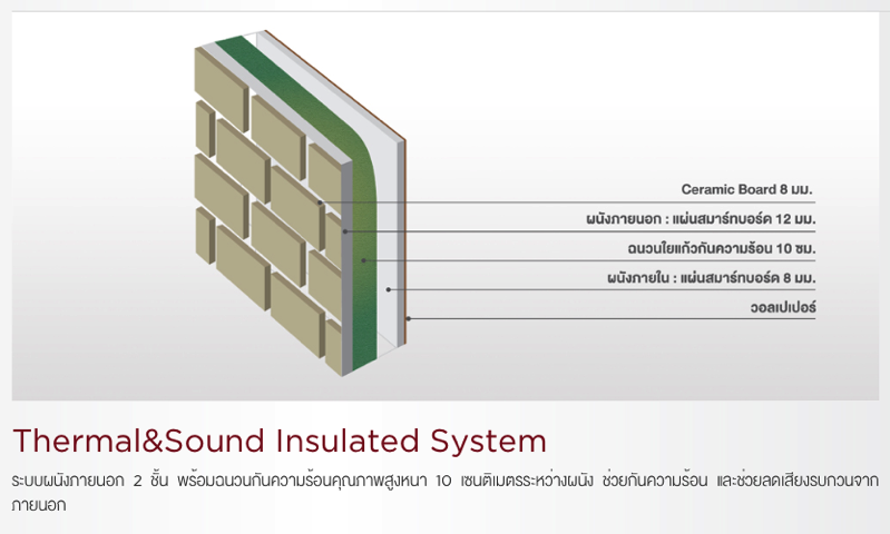 KIN TECH 01 Thermal Sound Insulated System